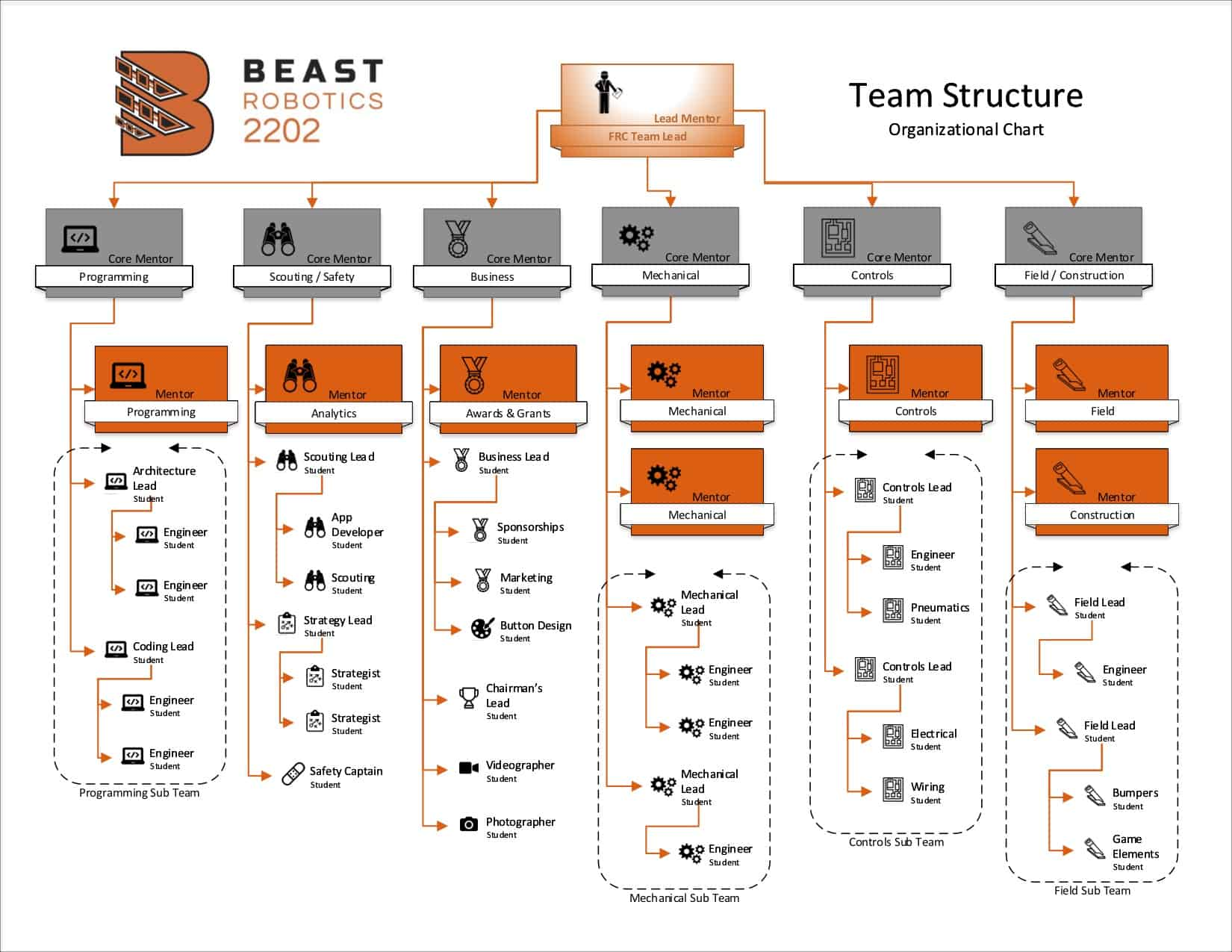Organization chart of the subteams